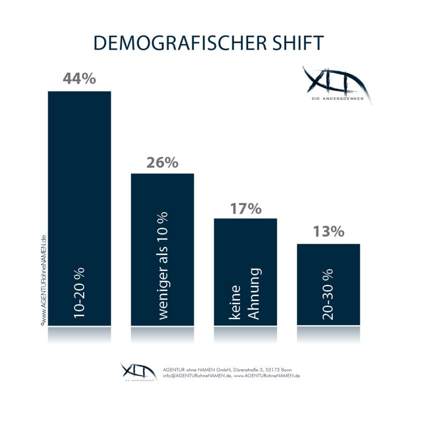 Demografischer Shift